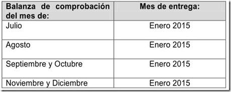 Nuevamente modifican anteproyecto de 3ra modificación a las REGLAS MISCELANEAS 2014; Contabilidad Electrónica.